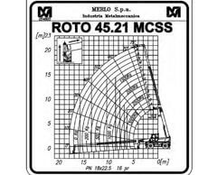 Lastdiagramm ROTO 45.21 MCSS laengsrichtung k